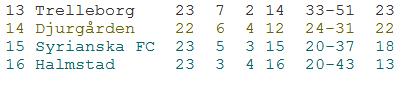 Allsvenskan 2011